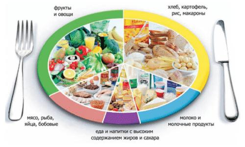 Принципы правильного питания