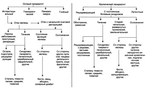 В зависимости от характера протекания выделяют 2 формы панкреатита