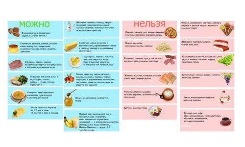 Разрешенные и запрещенные при панкреатите продукты