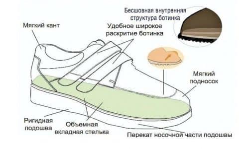 Критерии, необходимые при выборе ортопедической обуви