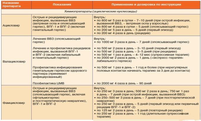 Применение и дозы лекарств от герпеса