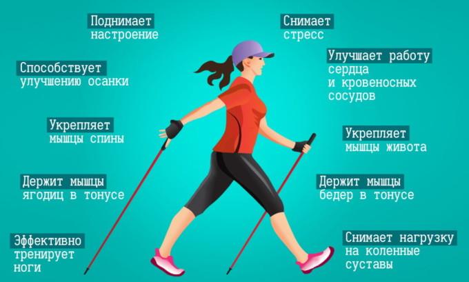 Самой простой разновидностью гимнастики при варикозе является прогулка пешком