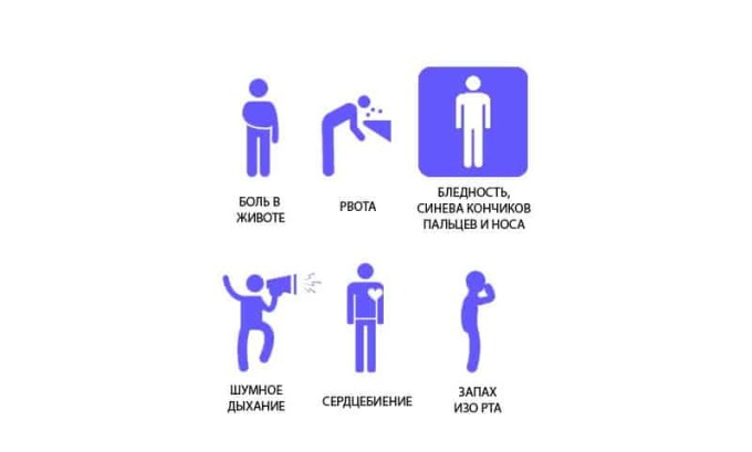 Симптомы реактивного панкреатита
