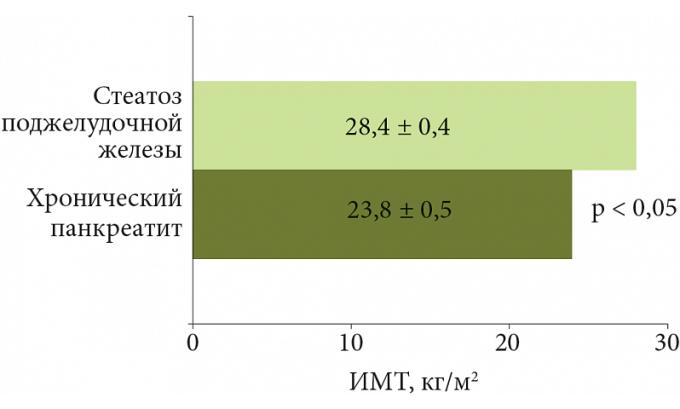 Чем быстрее увеличиваются жировые прослойки, тем сильнее становятся нарушения в функционировании внутреннего органа, тогда единственным шансом восстановить деятельность железы является удаление липоматозных узлов