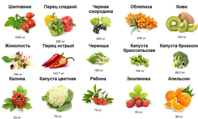 Профилактические процедуры заключаются в закаливании организма, это касается как взрослых, так и детей, укрепить организм можно с помощью употребления овощей и фруктов, богатых витамином С