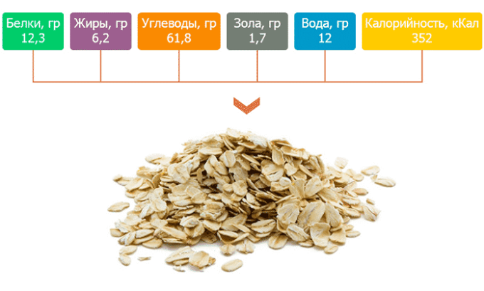 Пищевая ценность в 100 граммах продукта.