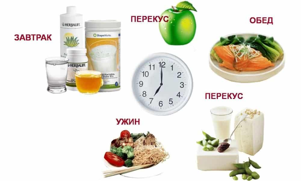 правильная питание для похудения меню