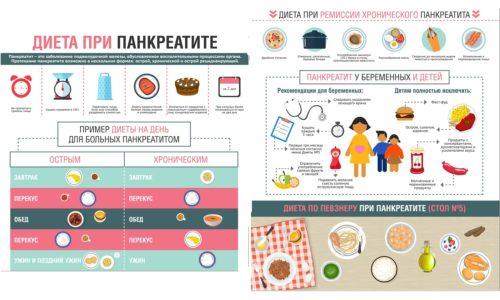 Так как лечить панкреатит, протекающих в хронической форме очень сложно, больным показано пожизненное соблюдение диеты.