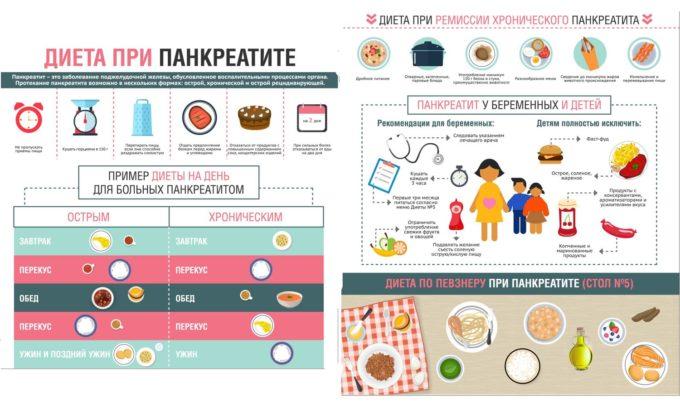 В стадии ремиссии достаточно соблюдать диету и вести здоровый образ жизни