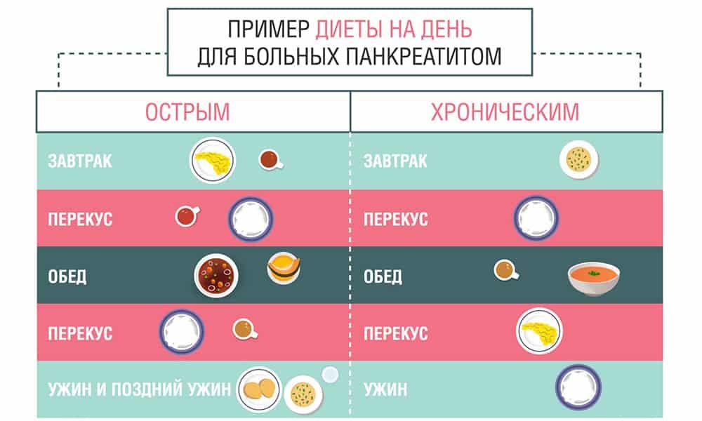 Питание Диета Панкреатит Холецистит. Лечебная диета при холецистите и панкреатите, примерное меню и правила питания