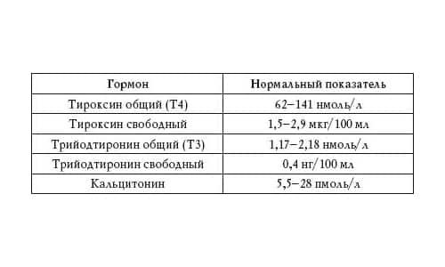 Основными гормонами, вырабатываемыми щитовидной железой, являются тироксин (Т4), трийодтиронин (Т3)