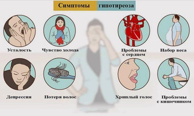 Симптомы этой патологии зависят от того, насколько запущенным является изменение работы железы